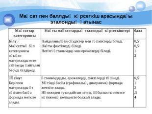 Мақсат пен баллдық көрсеткіш арасындағы эталондық қатынас Мақсаттар категори