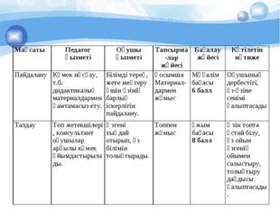 МақсатыПедагог қызметіОқушы қызметіТапсырма-лар жүйесіБағалау жүйесіКүті