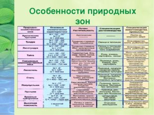 Особенности природных зон
