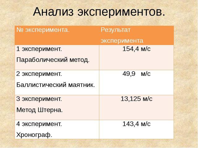 Анализ экспериментов. № эксперимента. Результат эксперимента 1 эксперимент. П...