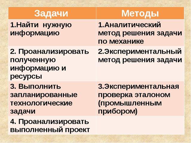 Задачи Методы 1.Найти нужную информацию 1.Аналитический метод решения задачи...
