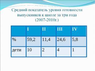IIIIIIIV %59,211,424,65,8 дети10241