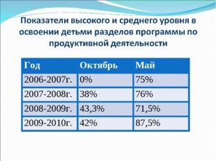 ГодОктябрьМай 2006-2007г.0%75% 2007-2008г.38%76% 2008-2009г.43,3%71,
