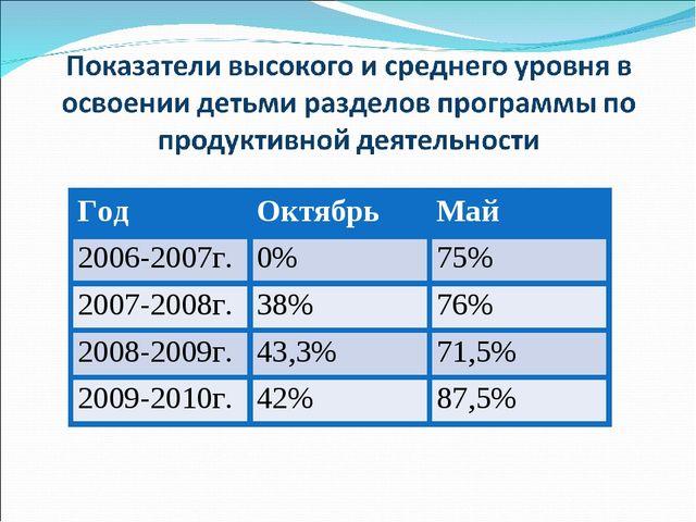 ГодОктябрьМай 2006-2007г.0%75% 2007-2008г.38%76% 2008-2009г.43,3%71,...