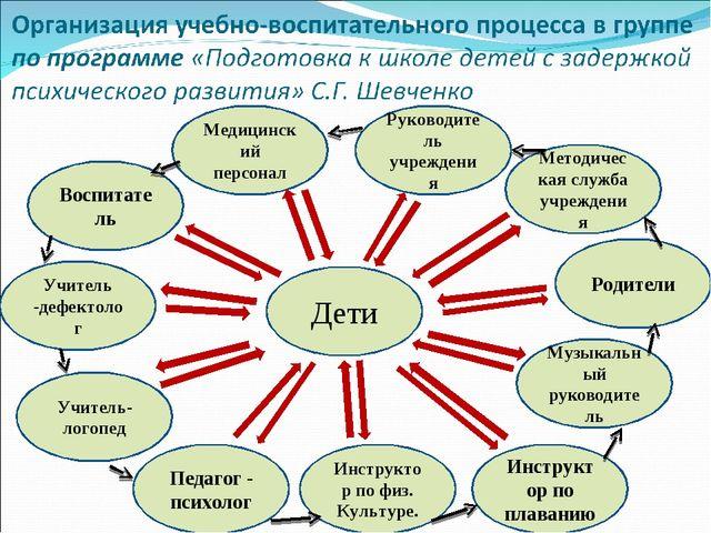 Дети Воспитатель Учитель -дефектолог Педагог - психолог Учитель- логопед Инст...