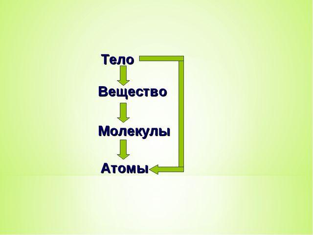 Тело Вещество Молекулы Атомы