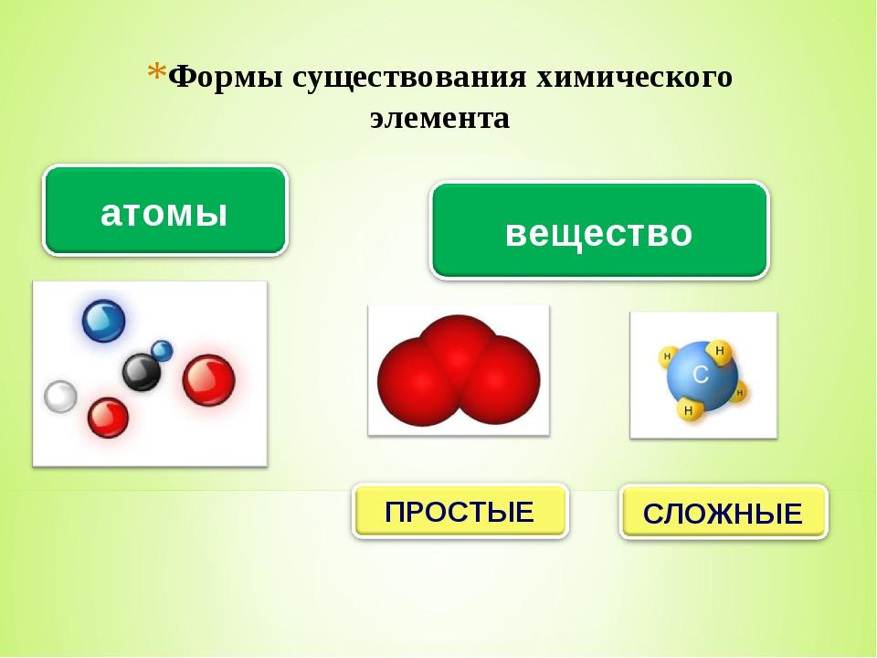 Формы существования химического элемента