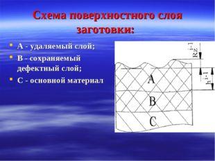 Схема поверхностного слоя заготовки: А - удаляемый слой; В - сохраняемый дефе