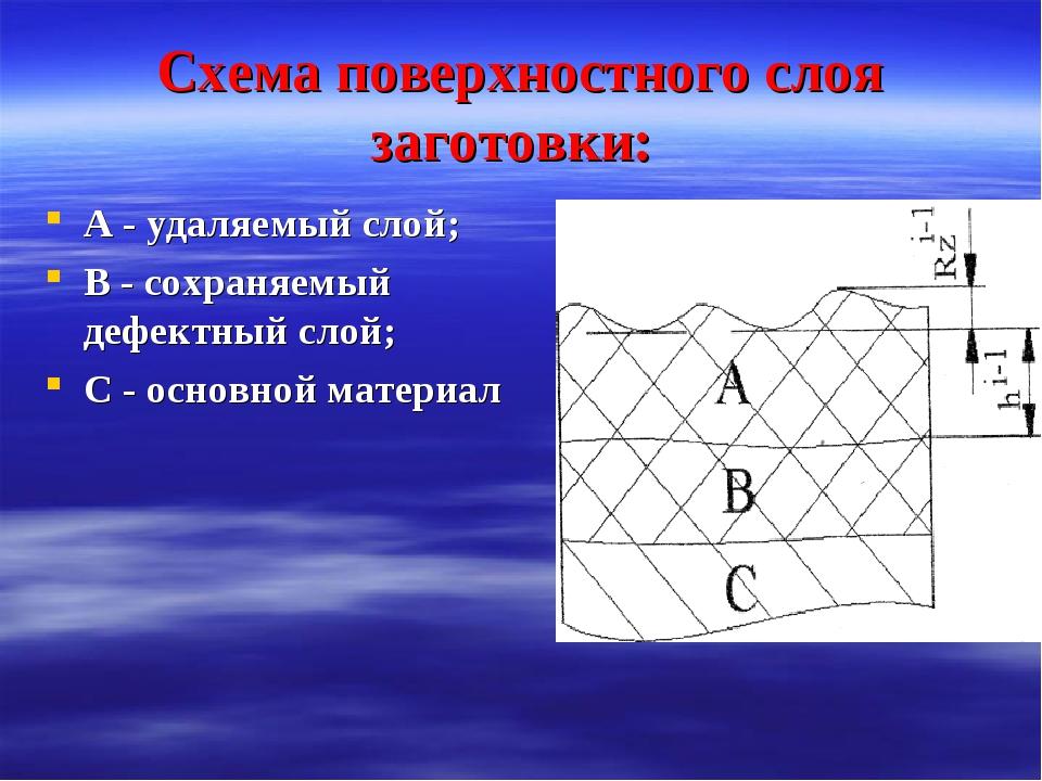 Схема поверхностного слоя заготовки: А - удаляемый слой; В - сохраняемый дефе...