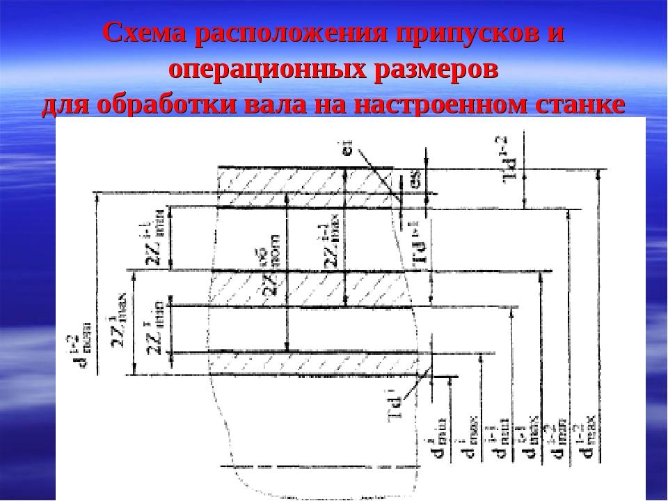 Схема расположения припусков и операционных размеров для обработки вала на на...
