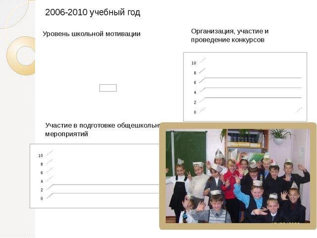 2006-2010 учебный год Уровень школьной мотивации Организация, участие и прове...