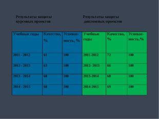Результаты защиты Результаты защиты курсовых проектов дипломных проектов Уче