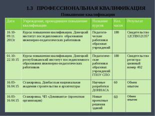 1.3 ПРОФЕССИОНАЛЬНАЯ КВАЛИФИКАЦИЯ Повышение квалификации Дата Учреждение,про