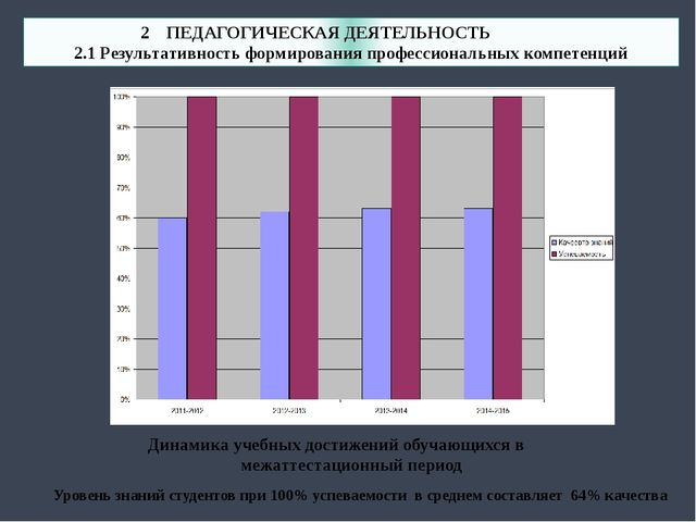 2.1 Результативность формирования профессиональных компетенций Уровень знани...