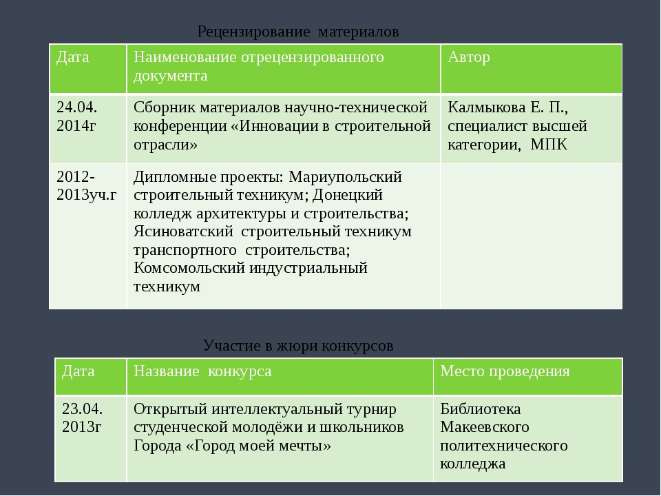 Рецензирование материалов Участие в жюри конкурсов Дата Наименованиеотреценз...