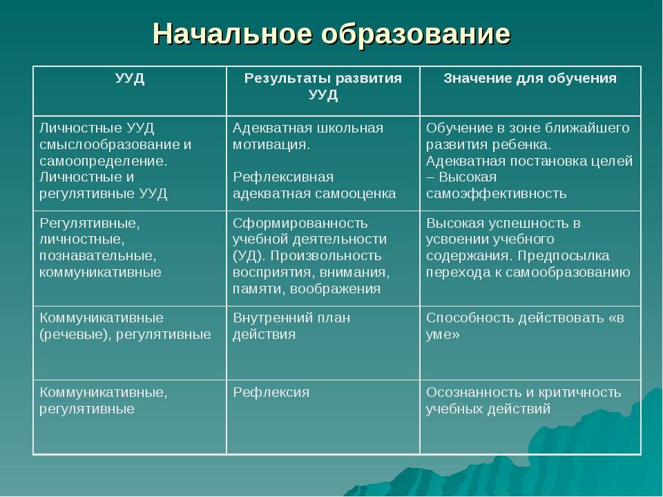 Начальное образование УУДРезультаты развития УУДЗначение для обучения Лично...