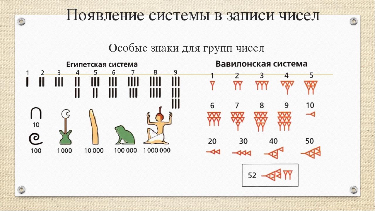 Появление системы в записи чисел Особые знаки для групп чисел