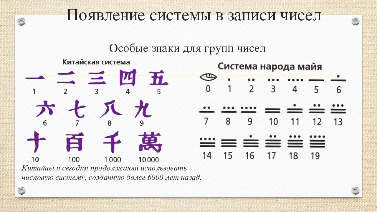 Появление системы в записи чисел Особые знаки для групп чисел Китайцы исегод...
