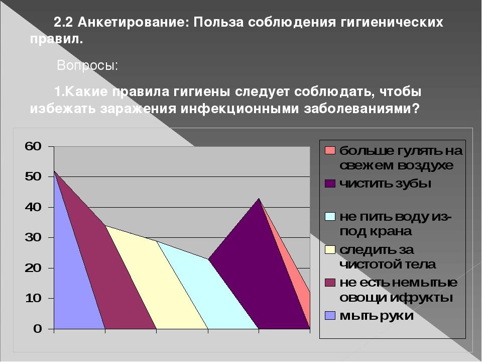 2.2 Анкетирование: Польза соблюдения гигиенических правил. Вопросы: 1.Какие...