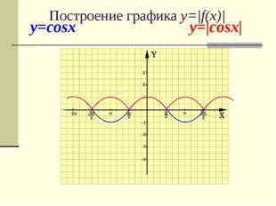 y=cosx y=|cosx| Построение графика y=|f(x)|