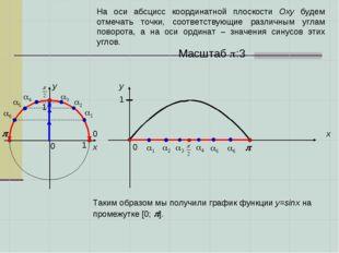 0 0   x x y y 0 1 1 1 2 3 3 2 1 1 Масштаб :3 4 4 5 5 6 6 На ос