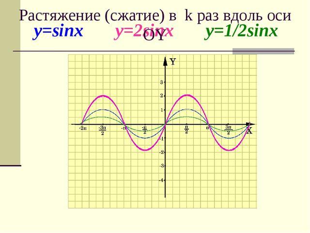 y=sinx y=2sinx y=1/2sinx Растяжение (сжатие) в k раз вдоль оси OY
