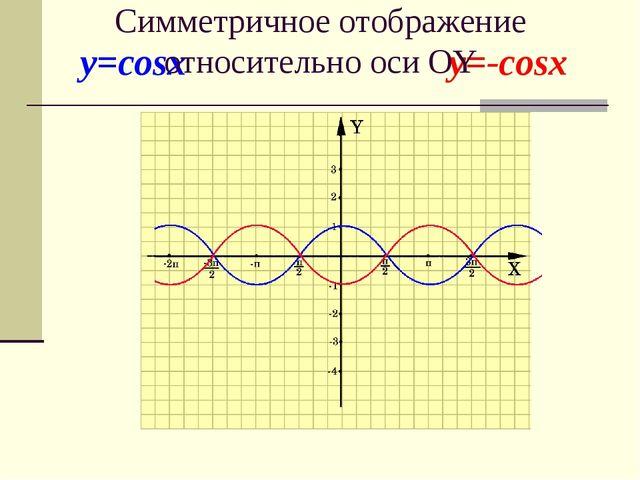 y=cosx y=-cosx Симметричное отображение относительно оси OY