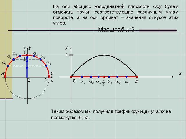 0 0   x x y y 0 1 1 1 2 3 3 2 1 1 Масштаб :3 4 4 5 5 6 6 На ос...