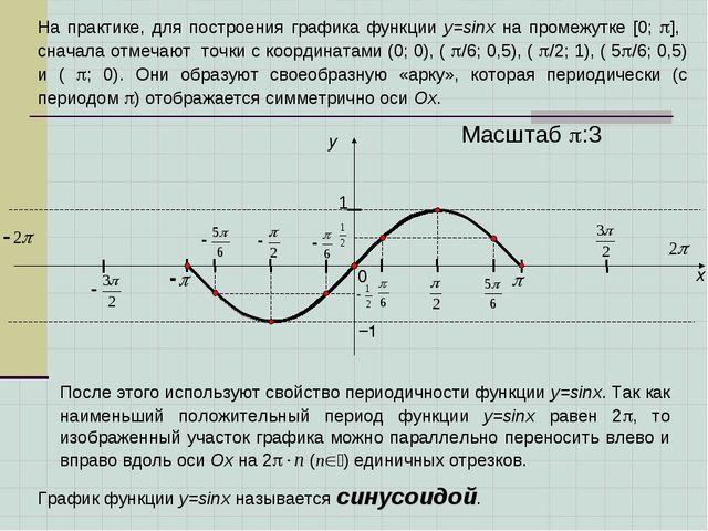 x y 1 0 Масштаб :3 На практике, для построения графика функции у=sinx на про...