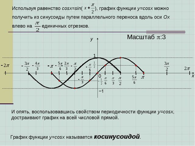 x y 1 0 Масштаб :3 −1 Используя равенство cosx=sin( ), график функции у=cosx...