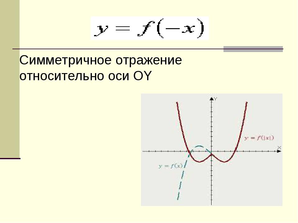 Симметричное отражение относительно оси OY