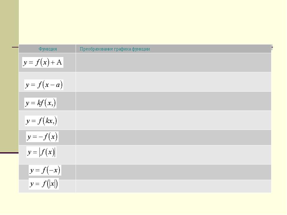 ФункцияПреобразование графика функции