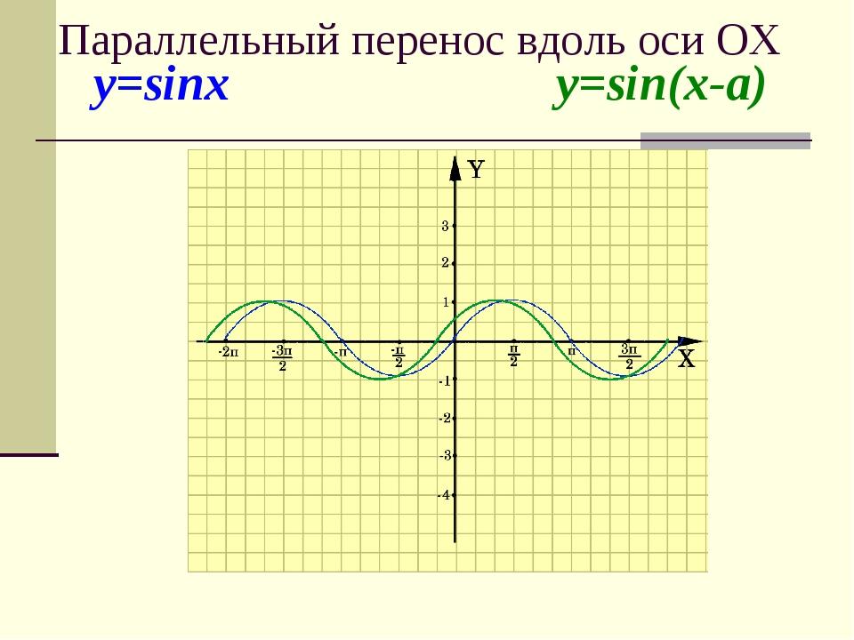 y=sinx y=sin(x-a) Параллельный перенос вдоль оси ОХ