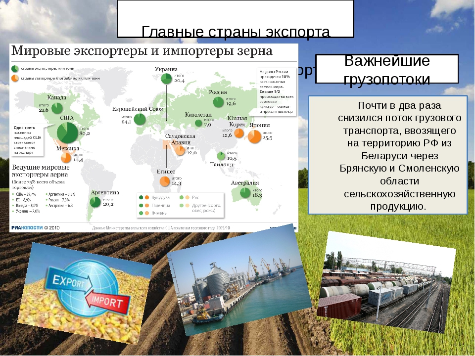 Главные страны экспорта продукции Главные страны импорта продукции Важнейшие...