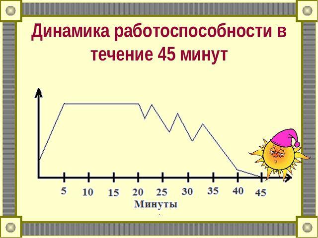 Динамика работоспособности в течение 45 минут