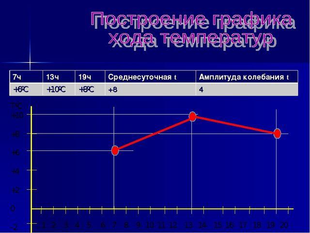 TºC +10 +8 +6 +4 +2 0 -2 1 2 3 4 5 6 7 8 9 10 11 12 13 14 15 16 17 18 19 20...
