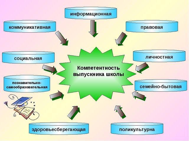 информационная познавательно-самообразовательная коммуникативная социальная з...