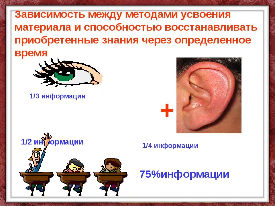 1/3 информации 75%информации 1/2 информации 1/4 информации + Зависимость межд...