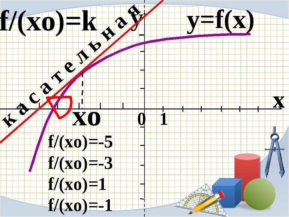 x 0 1 y xo y=f(x) к а с а т е л ь н а я f/(xo)=-5 f/(xo)=-3 f/(xo)=1 f/(xo)=...