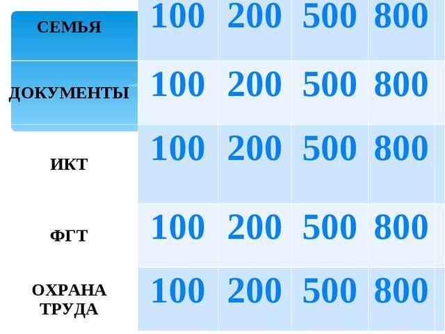 СЕМЬЯ100200500800 ДОКУМЕНТЫ100200500800 ИКТ100200500800 ФГТ10...