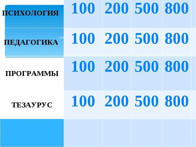 ПСИХОЛОГИЯ100200500800 ПЕДАГОГИКА100200500800 ПРОГРАММЫ100200500...