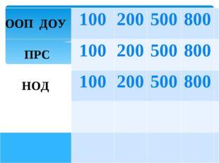 ООП ДОУ100200500800 ПРС100200500800 НОД100200500800