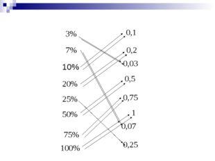 3% 7% 10% 20% 25% 50% 75% 100% 0,1 0,2 0,03 0,5 0,75 1 0,07 0,25