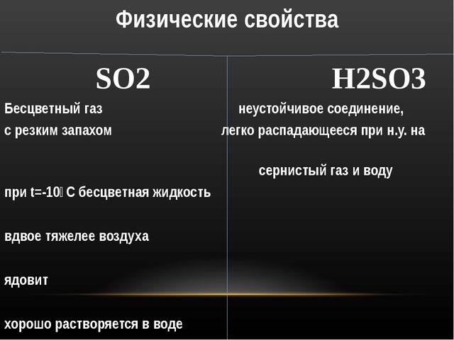 Физические свойства SO2 H2SO3 Бесцветный газ неустойчивое соединение, с резки...
