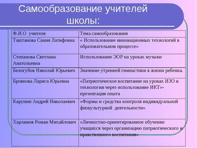 Самообразование учителей школы: Ф.И.О учителяТема самообразования Таштанова...