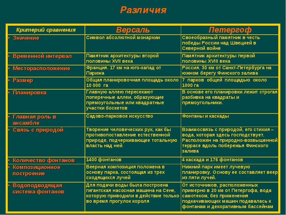 Различия Критерий сравненияВерсальПетергоф ЗначениеСимвол абсолютной монар...