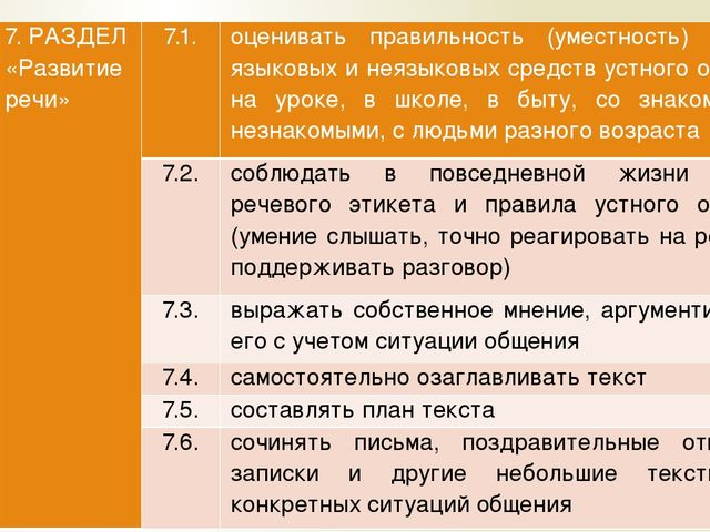 7. РАЗДЕЛ «Развитие речи» 7.1. оценивать правильность (уместность) выбора язы...