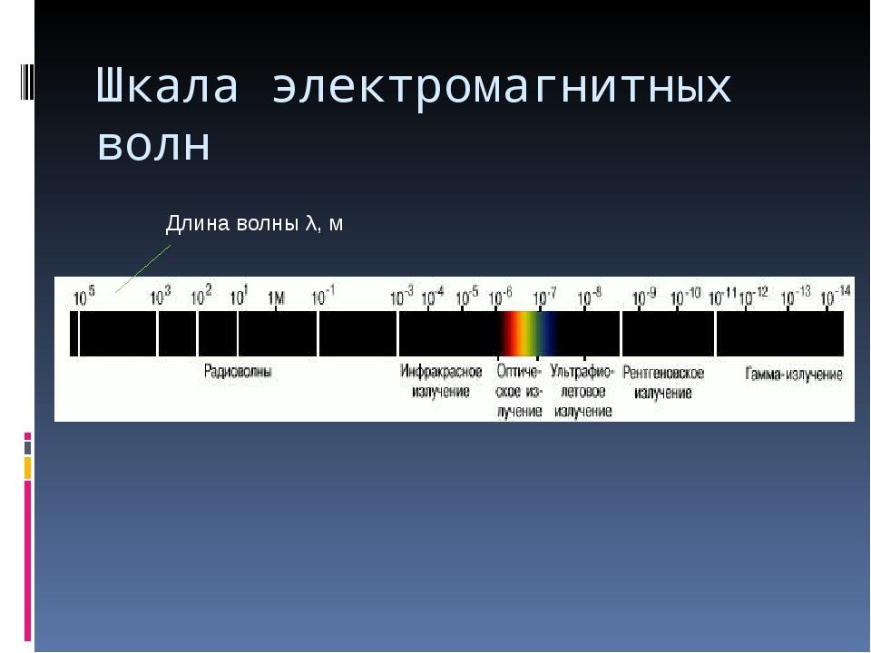 Шкала электромагнитных волн Длина волны λ, м