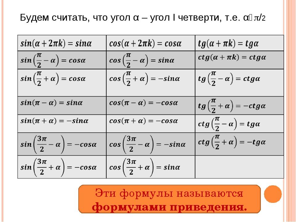 Эти формулы называются формулами приведения. Будем считать, что угол α – угол...