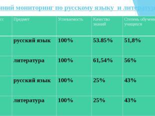 Внутренний мониторинг по русскому языку и литературе -2015-2016 г № п/п Класс